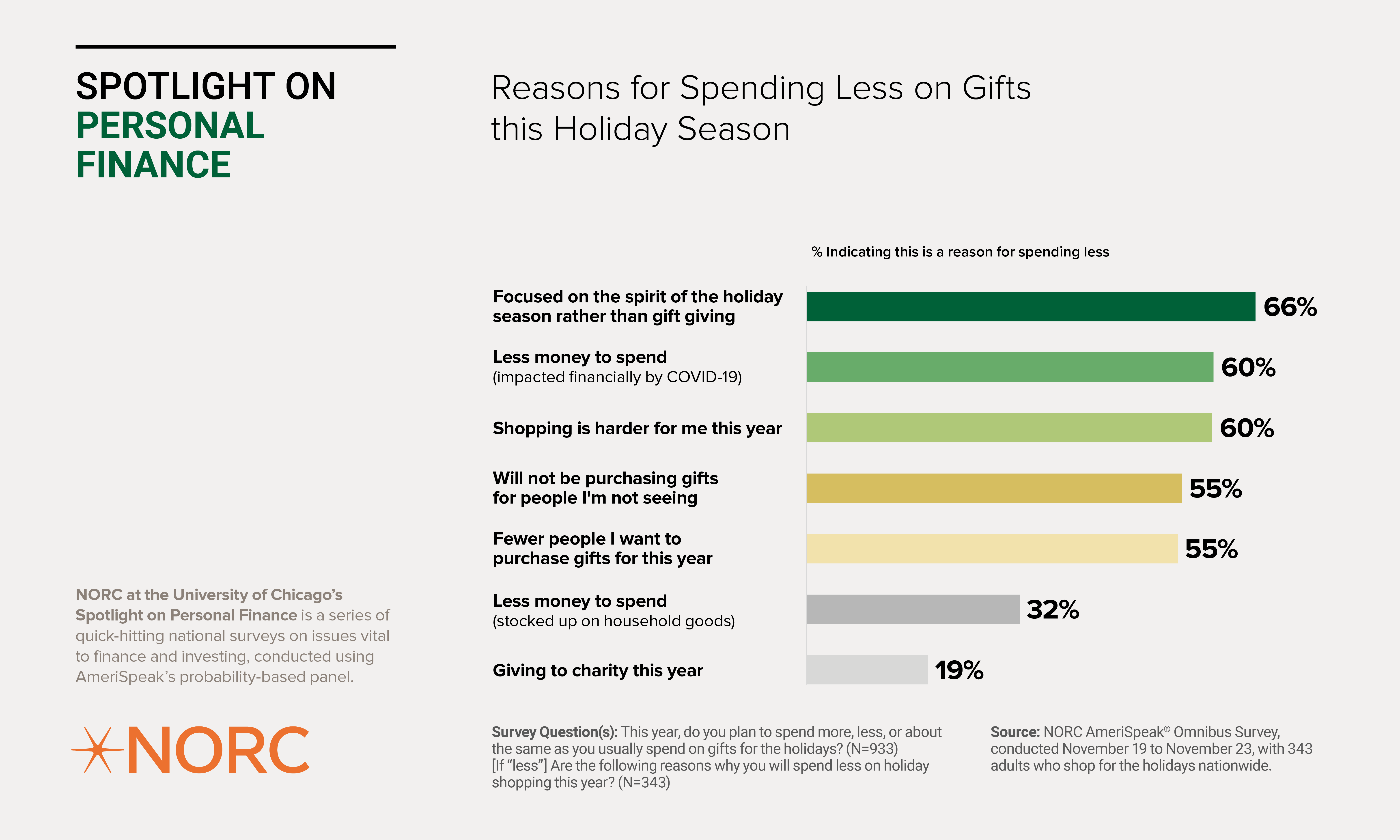 Reasons for Spending Less on Holiday Gifts this Season