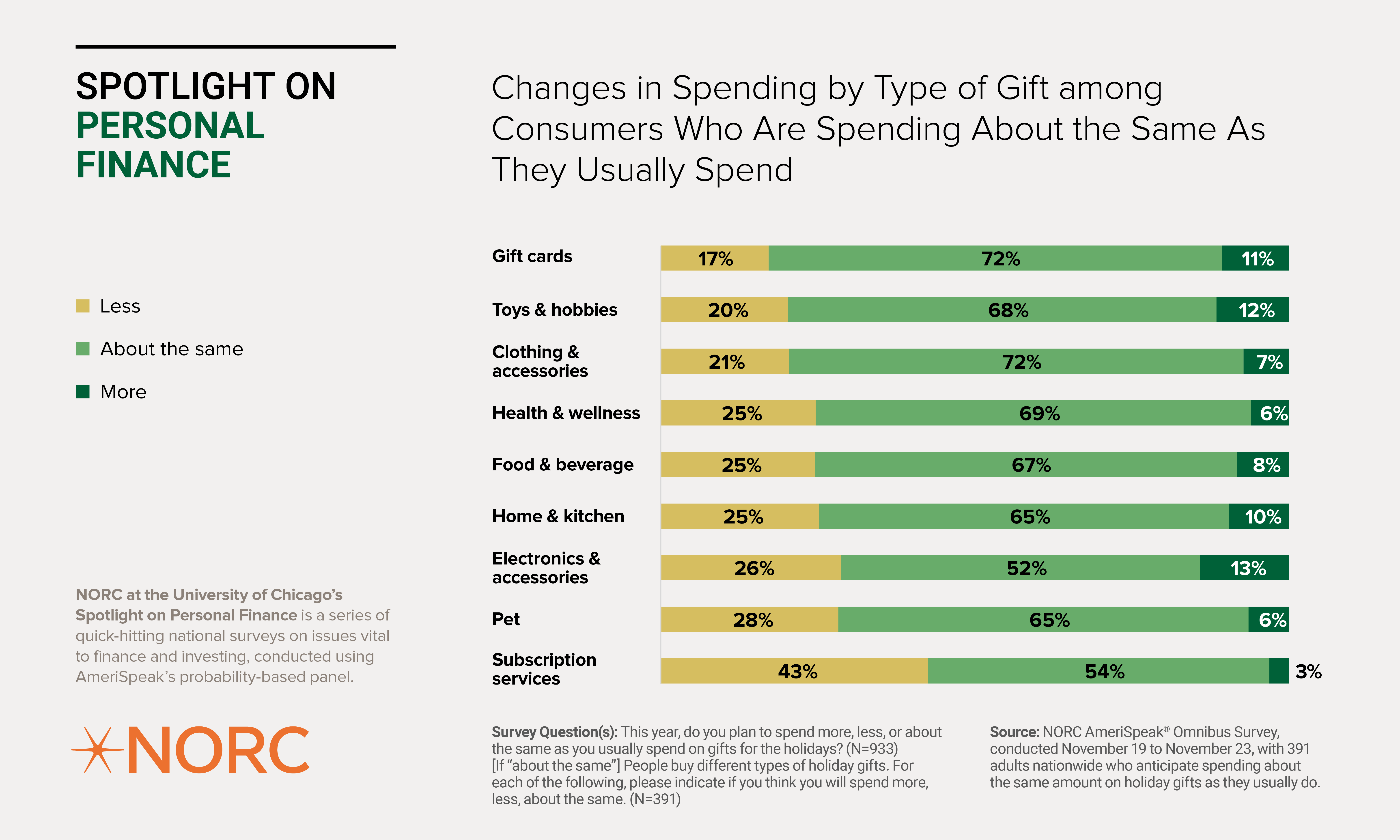 Changes in Spending by Type of Gift
