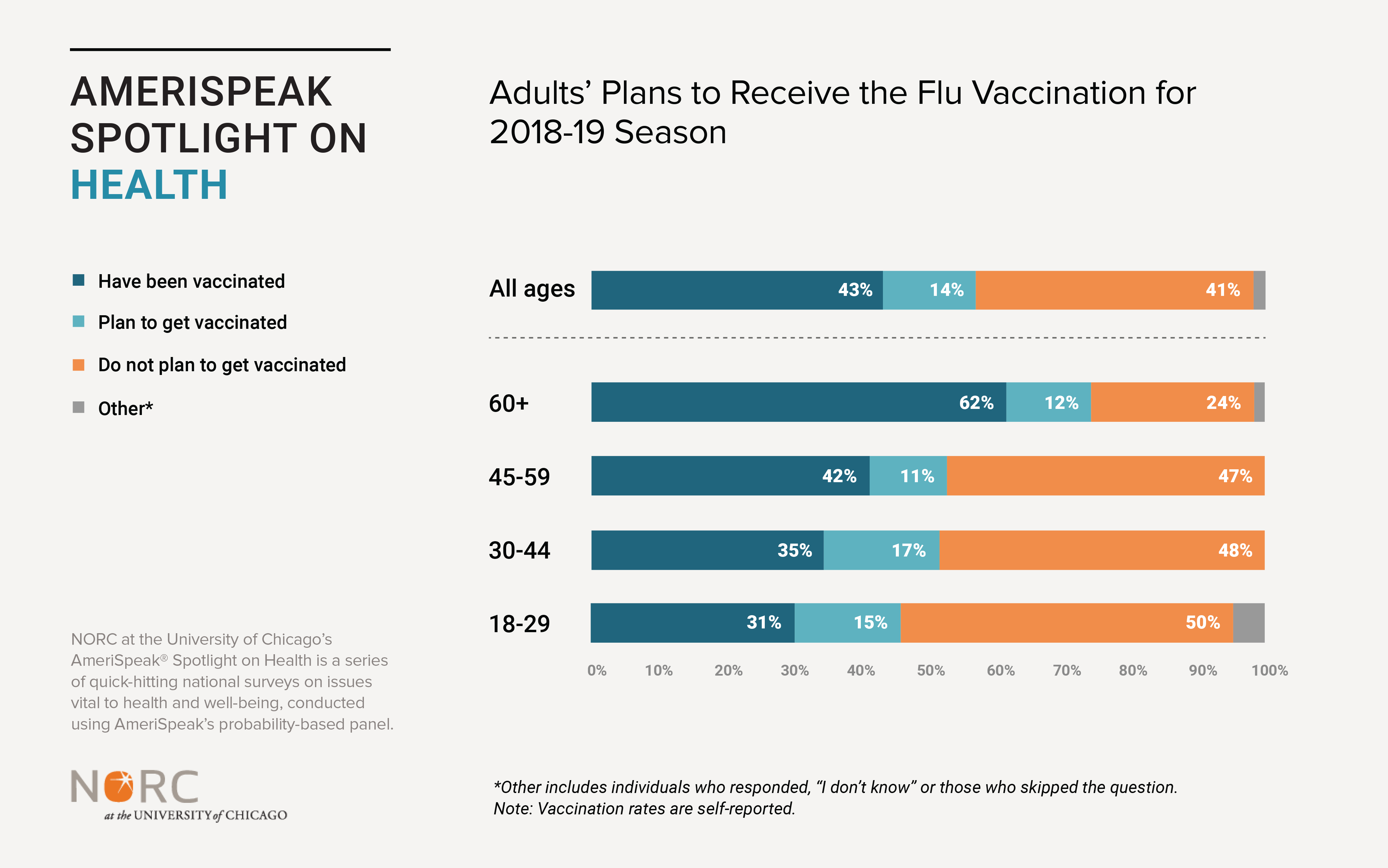 Adult's Plans to Receive the Flu Vaccination for 2018-19 Season