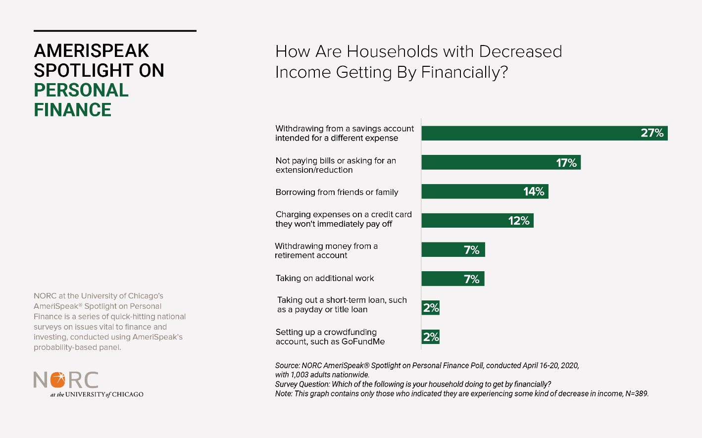 Chart: How are Households with Decreased Income Getting By Financially