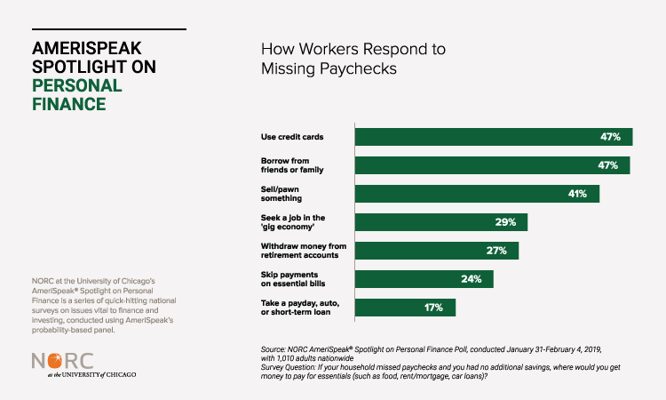 Chart: How Workers Respond to Missing Paychecks