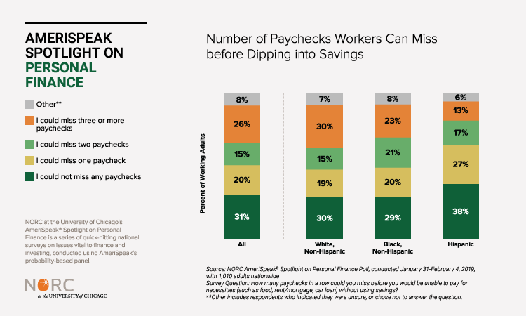 Chart: Number of Paychecks Workers Can Miss before Dipping into Savings
