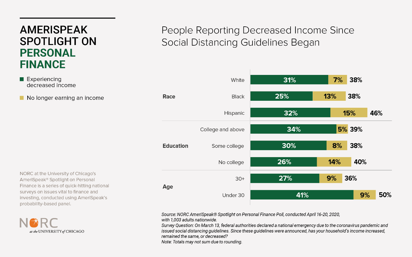 Chart: People Reporting Decreased Income Since Social Distancing Guidelines Began