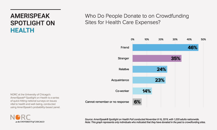Who Do People Donate to on Crowdfunding Sites for Health Care Expenses