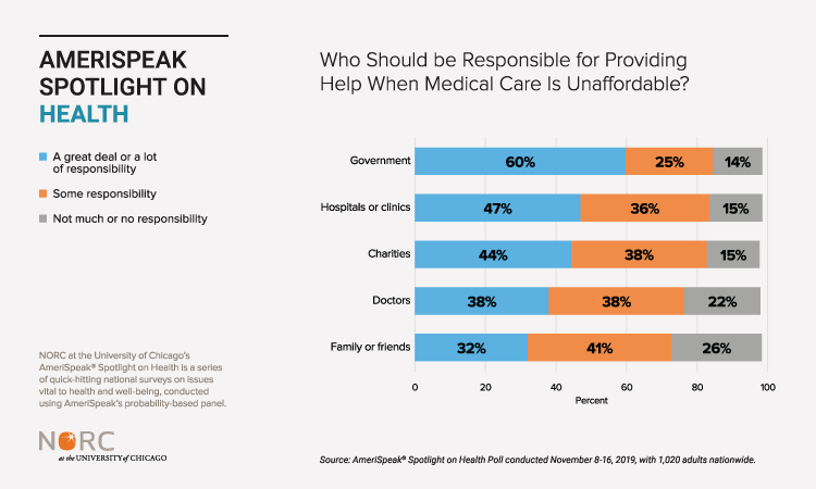 Who Should be Responsible for Providing Help When Medical Care if Unaffordable