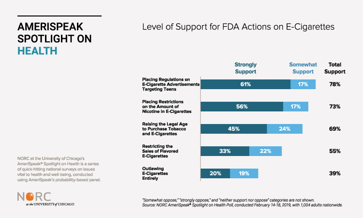 Level of Support for FDA Actions on E-Cigarettes