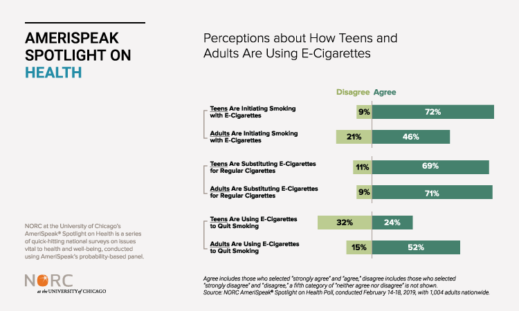 Perceptions about How Teens and Adults Are Using E-Cigarettes
