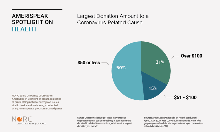 Large Donation Amount to a Cornavirus-Related Cause