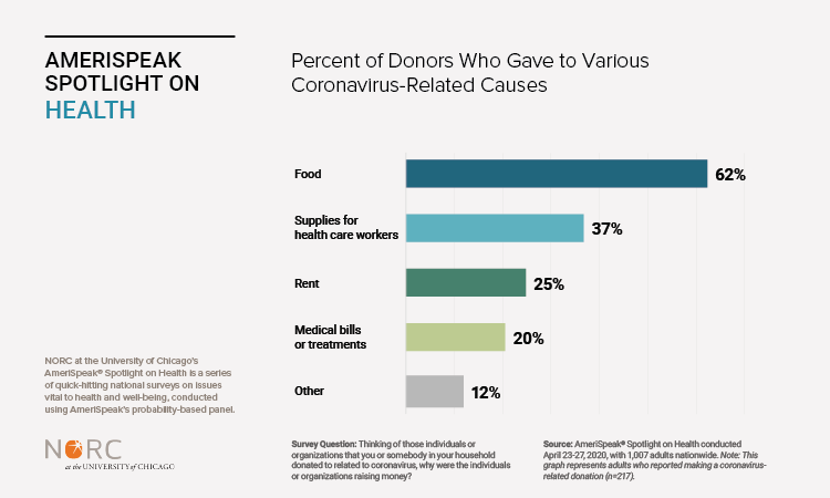Percent of Donors Who Gave to Various Coronavirus-Related Causes
