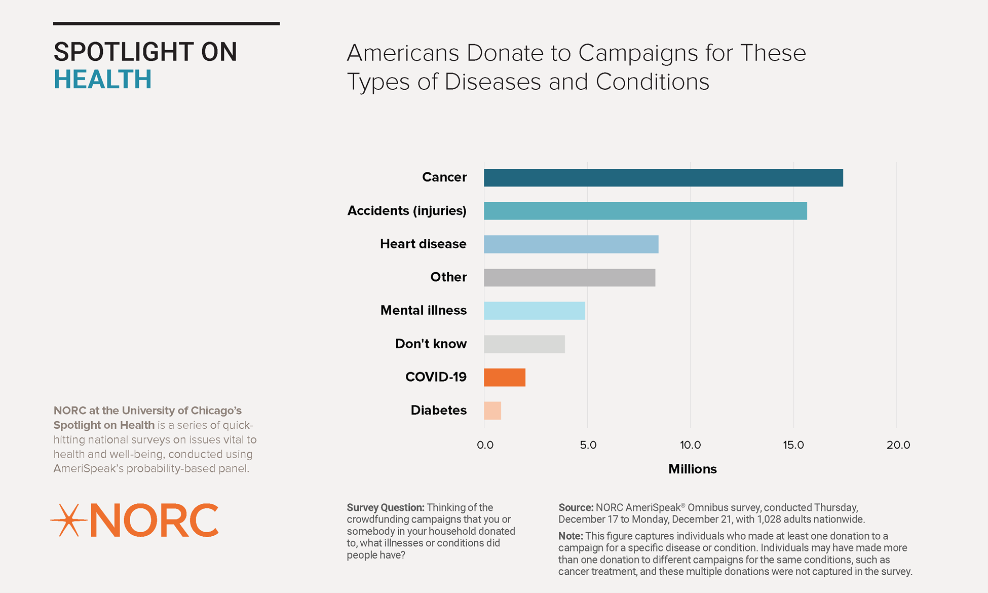 Americans Donate to These Types of Campaigns