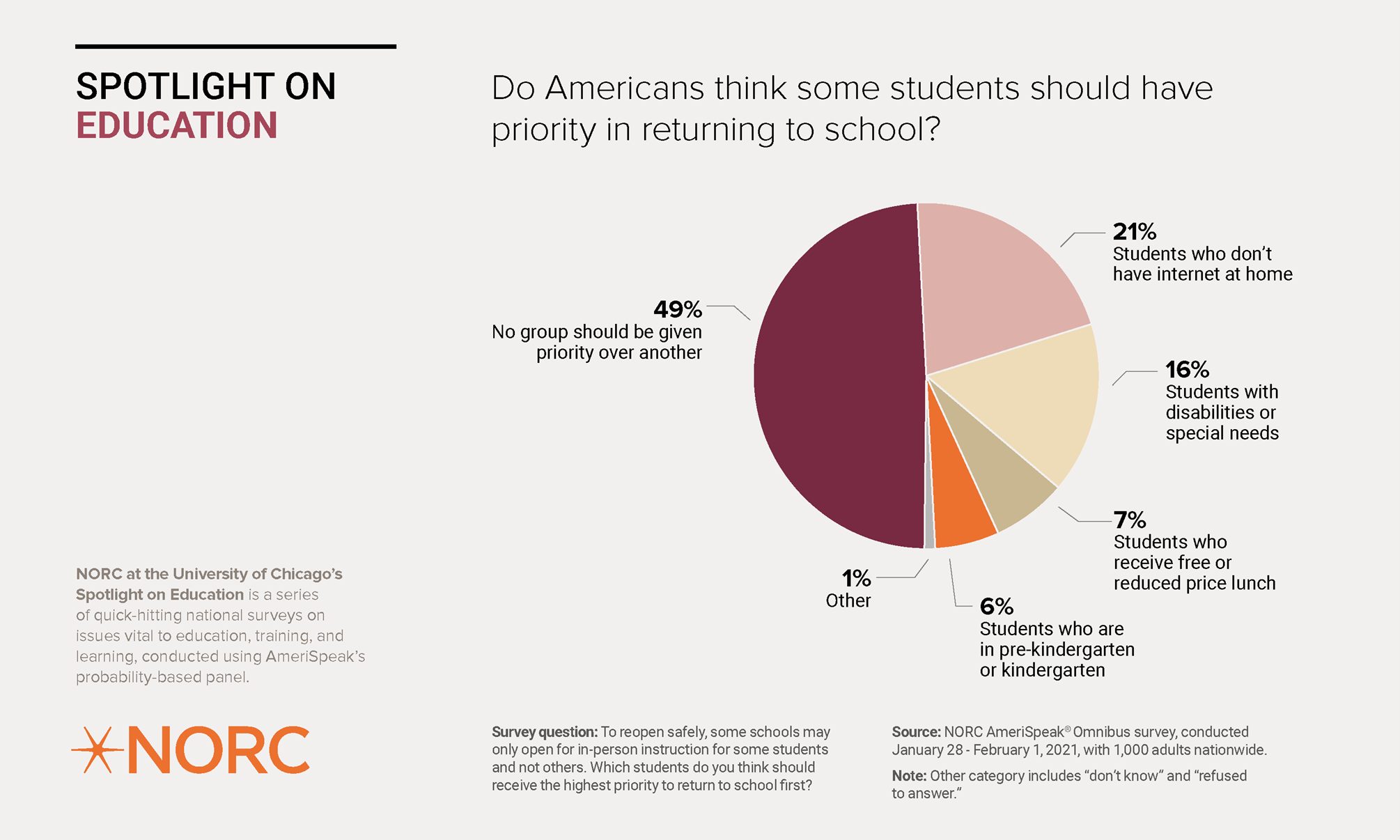 Which Students Do Americans Think Should Return to School First?