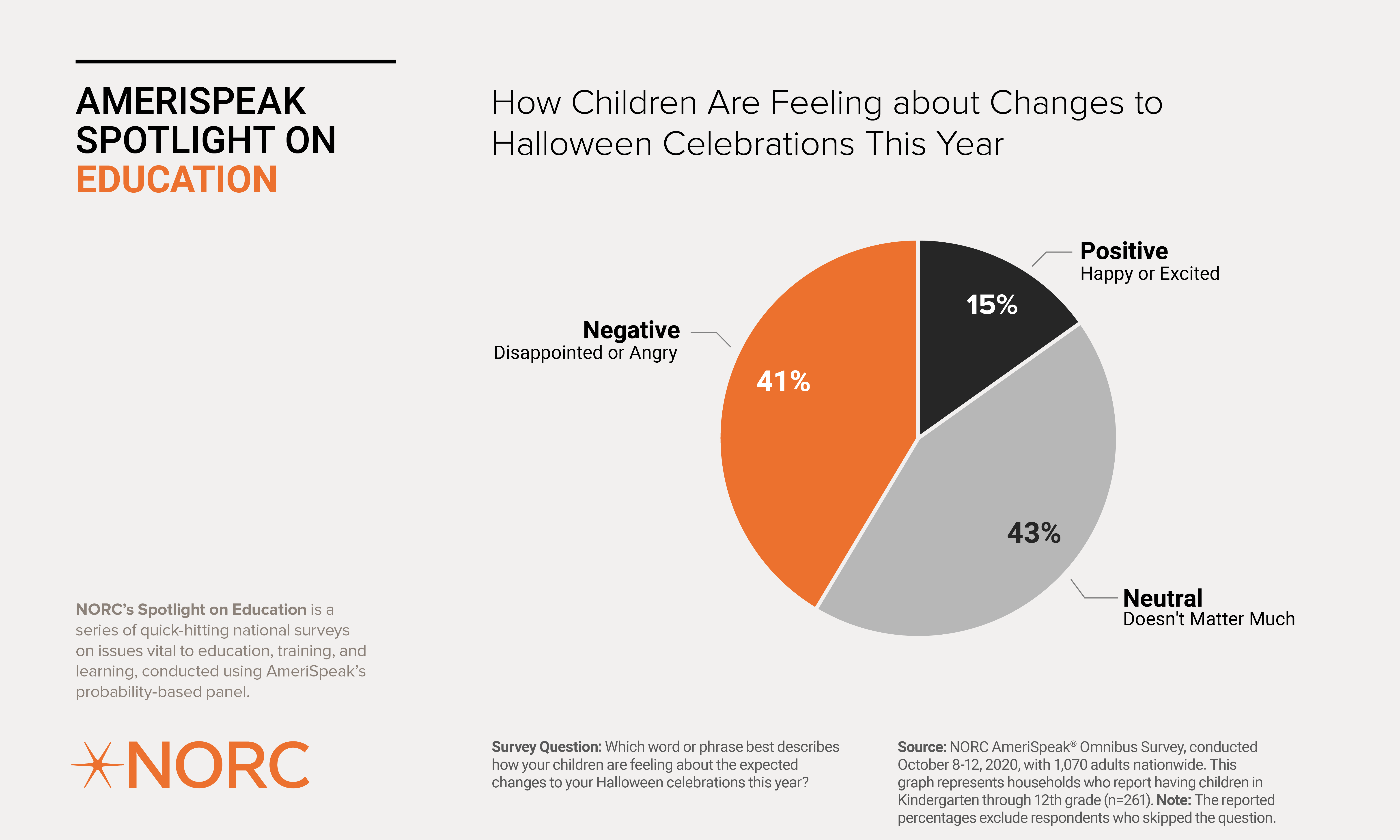 How Children Are Feeling about Changes to Halloween Celebration This Year