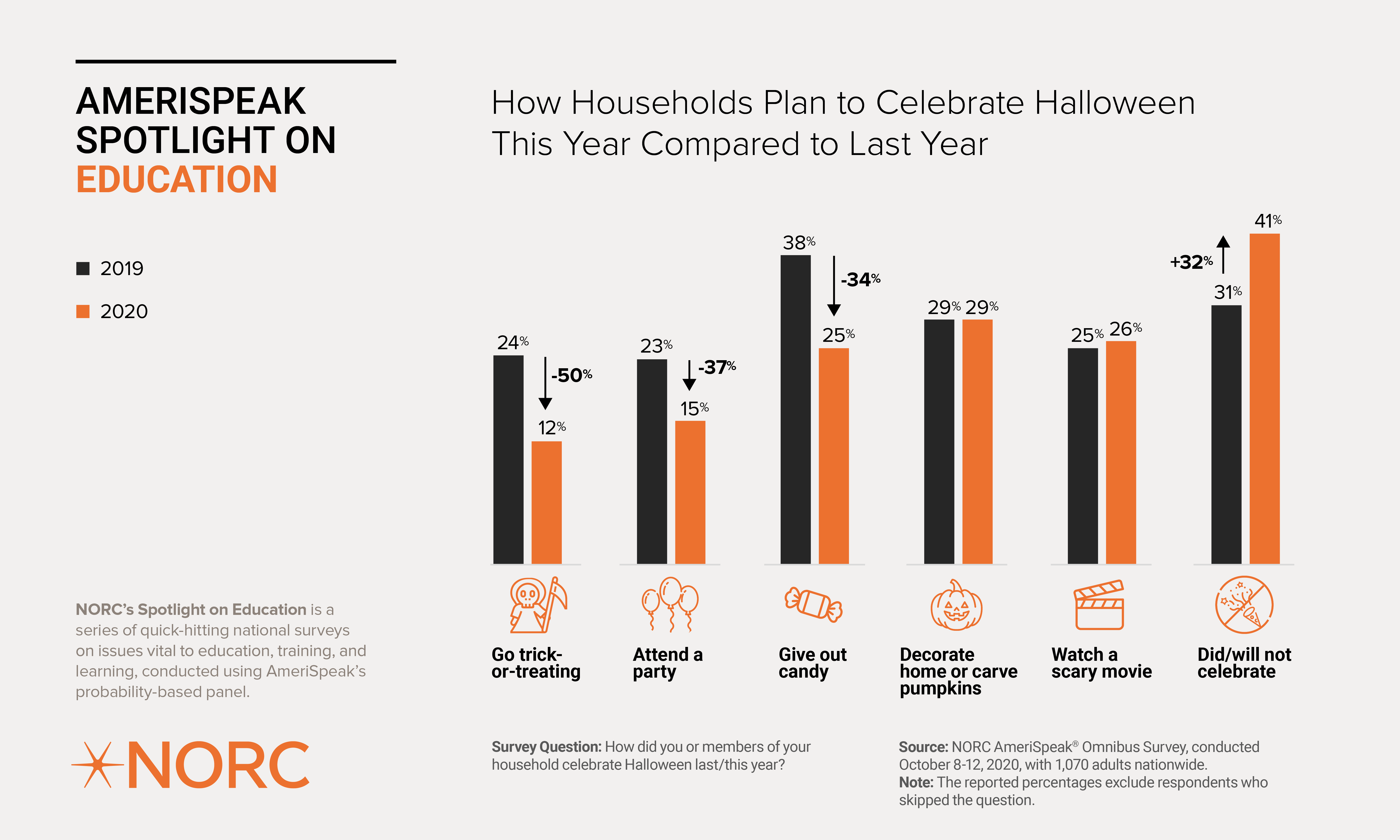 How Households Plan to Celebrate Halloween This Year Compared to Last Year