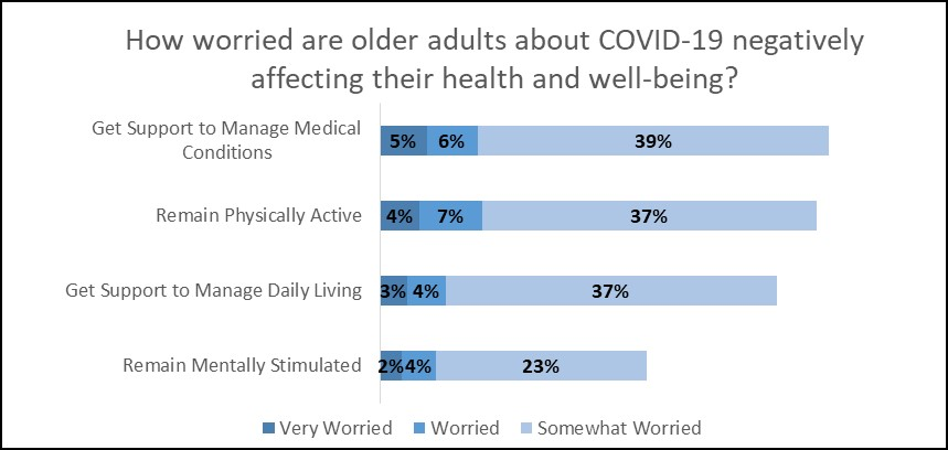 Chart: How Worried are Older Adults about COVID-19 Negatively Affecting Their Health and Well-Being