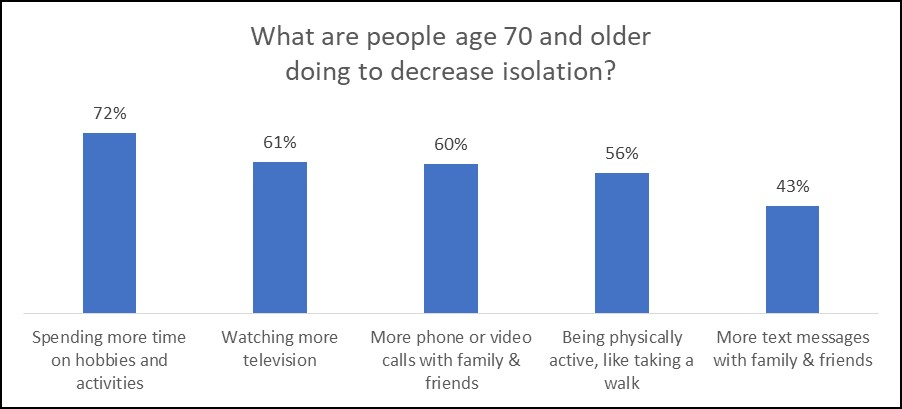 Chart: What are People Age 70 and Older Doing to Decrease Isolation