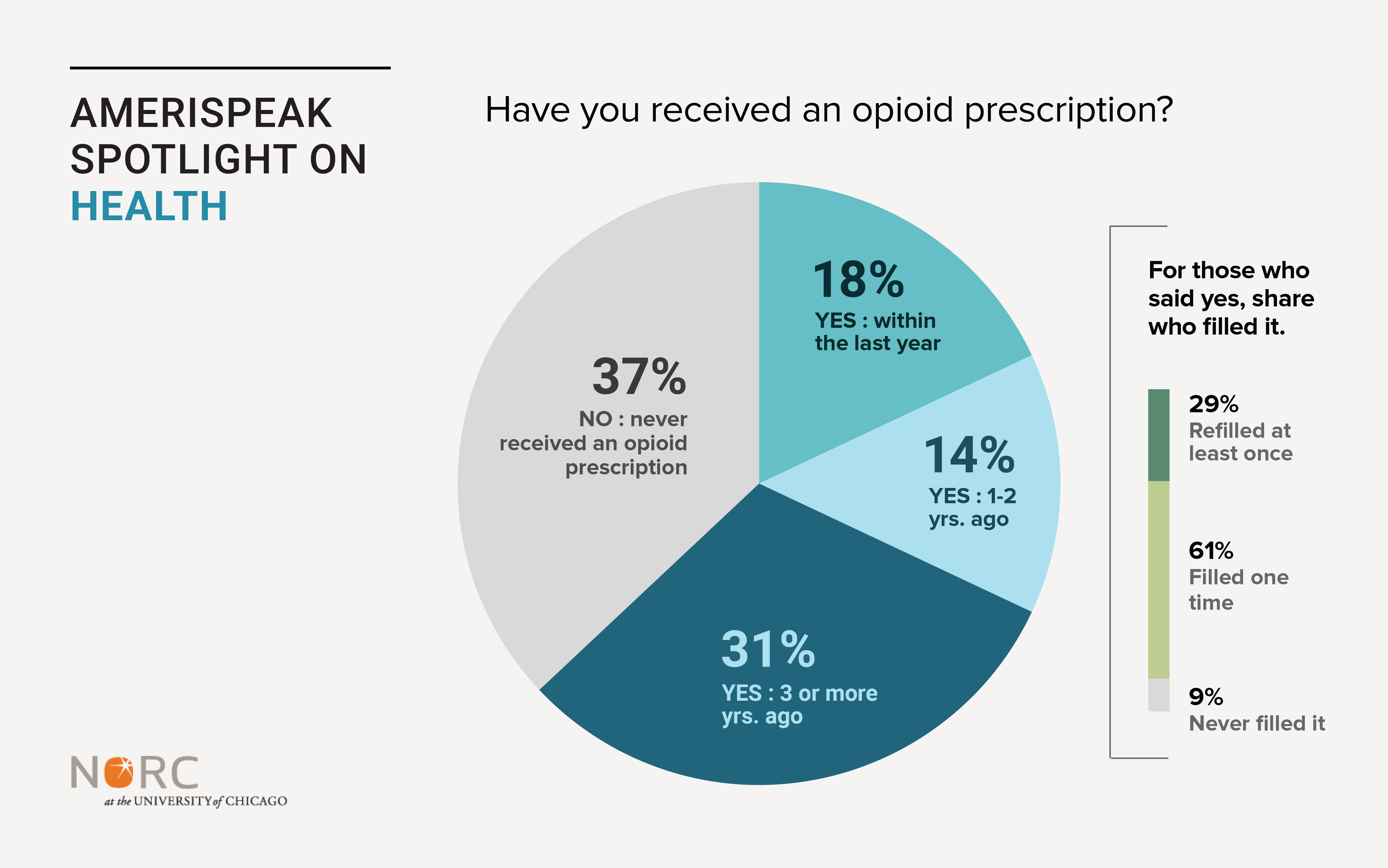 Graph: Have you received an opioid prescription?