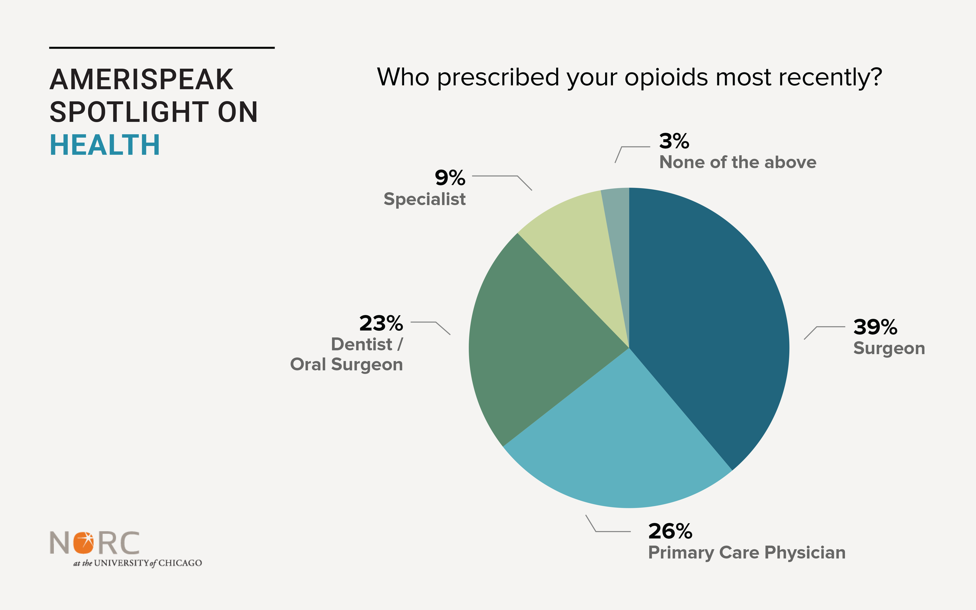 Graph: Who prescribed you opioids most recently?
