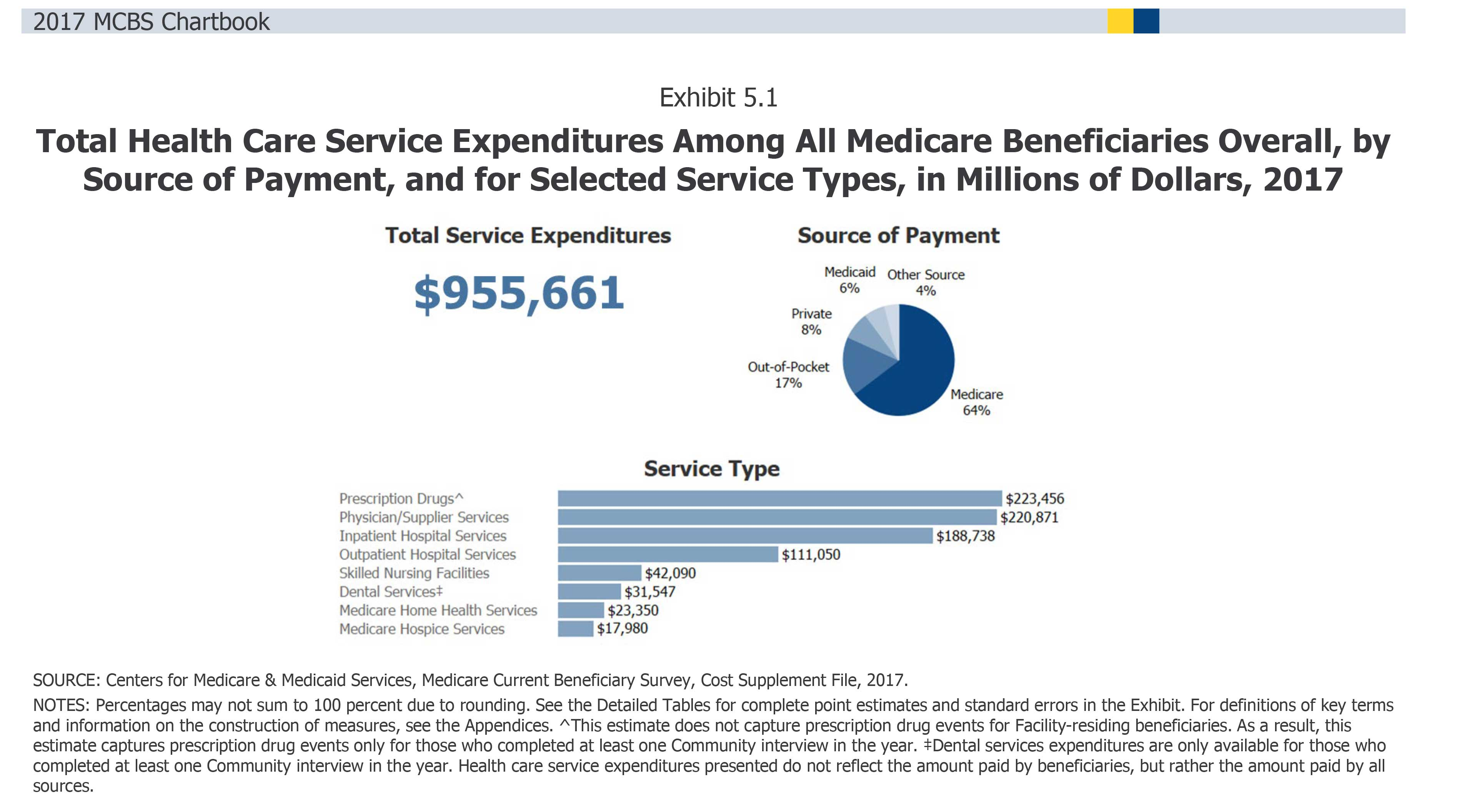 Total Health Care Service Expenditures Among All Medicare Beneficiaries Overall