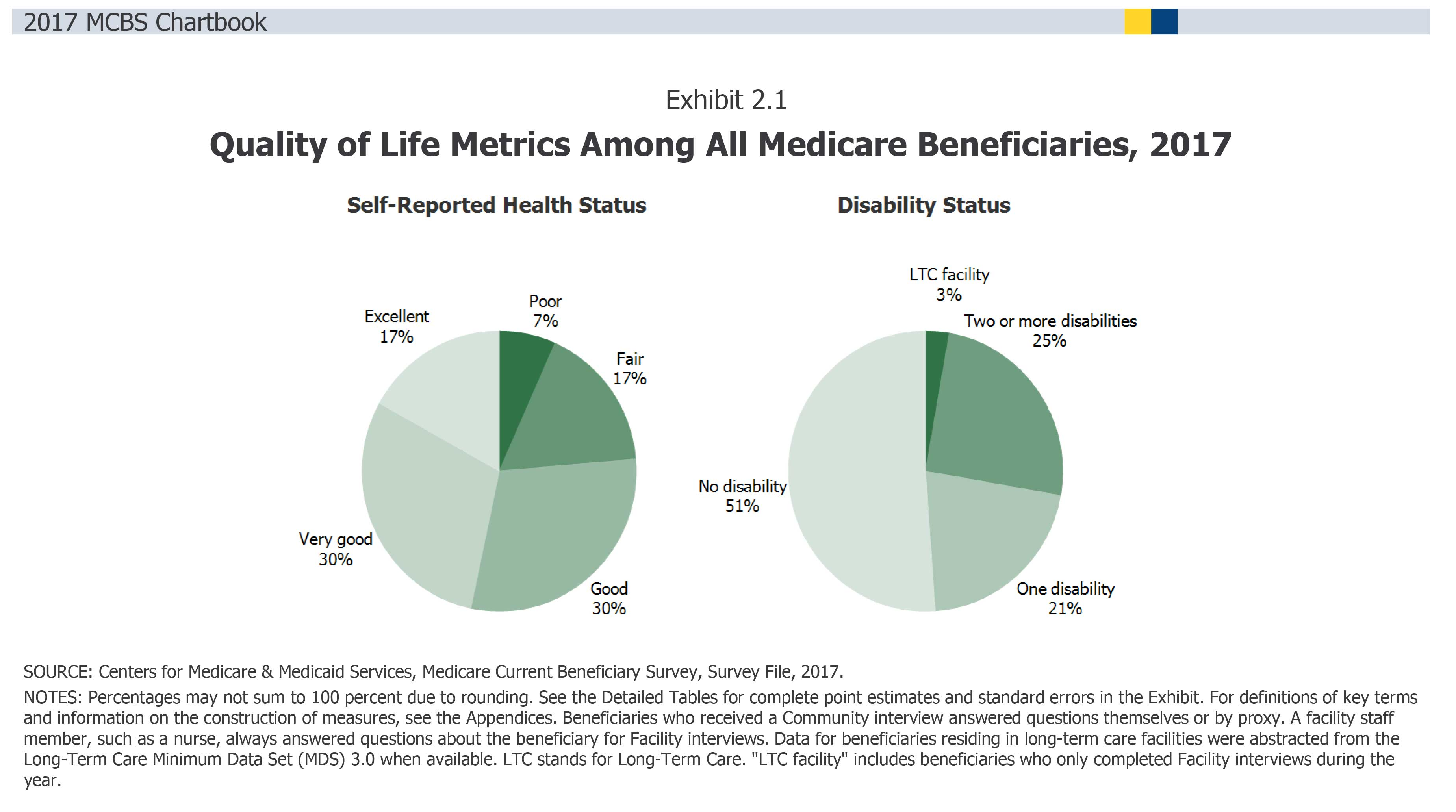 Quality of Life Metrics Among All Medicare Beneficiaries