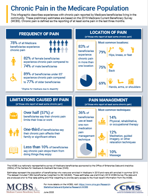 Chronic Pain in the Medicare Population